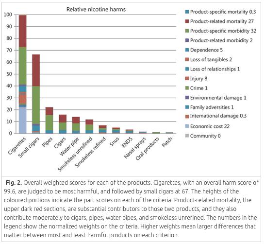MCDA nicotine harms