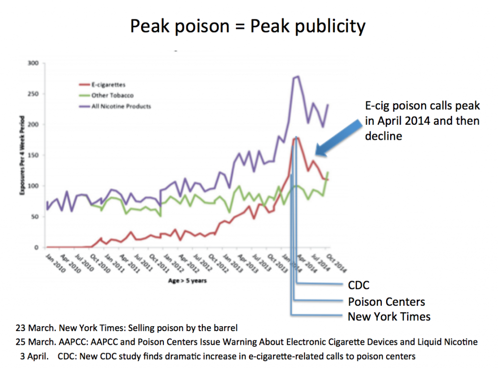 Exposure calls to poison centers hit a peak in April 2014 - driven by a media blitz