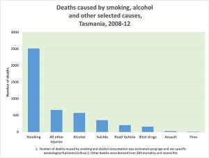 Tasmania deaths