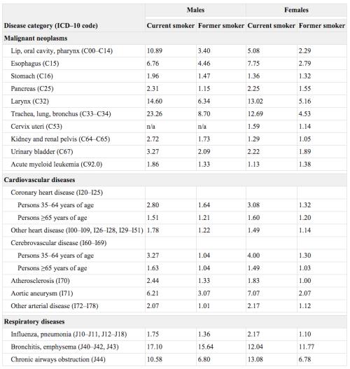CPS - II -relative risks